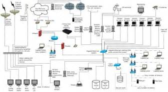 Home Network Design Networking For A Single Family Home House Arkko