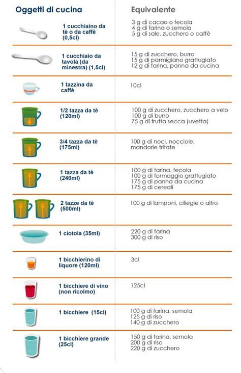 pesi e misure di tutti i giorni diabete