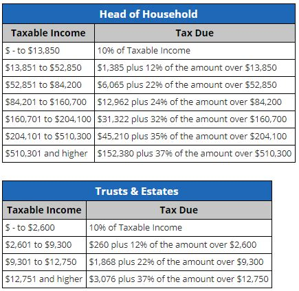 irs releases new projected 2019 tax rates, brackets and
