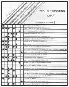 Fuel System Troubleshooting Chart 1 Troubleshooting