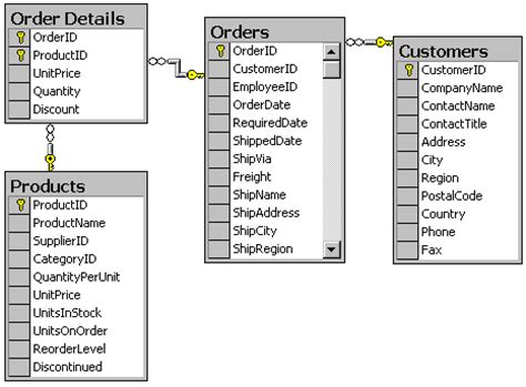sql server list tables filtering data with sql server techrepublic
