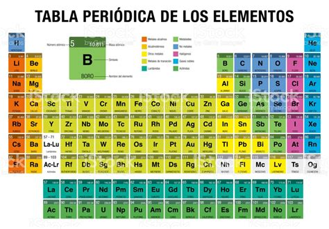 printable periodic table of elements in spanish tabla periodica de los elementos tabla peri 243 dica de