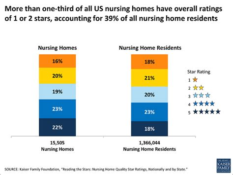 more than 1 in 3 nursing homes received relatively low