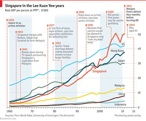 history of new year in singapore asia s city statesman the economist
