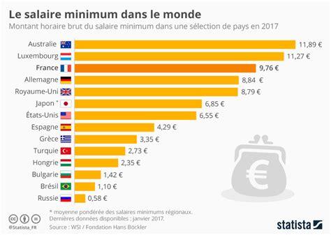 salaire minimum 2016 salaire minimum luxembourg 2015