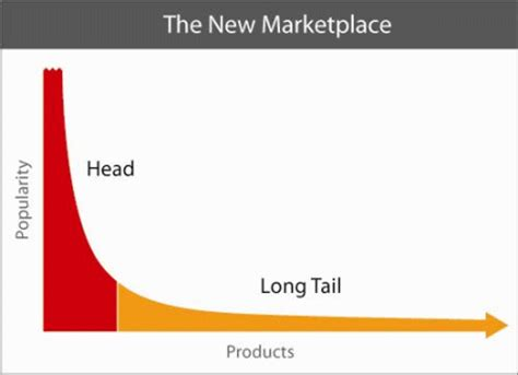 what is 'long tail' in terms of marketing and advertising