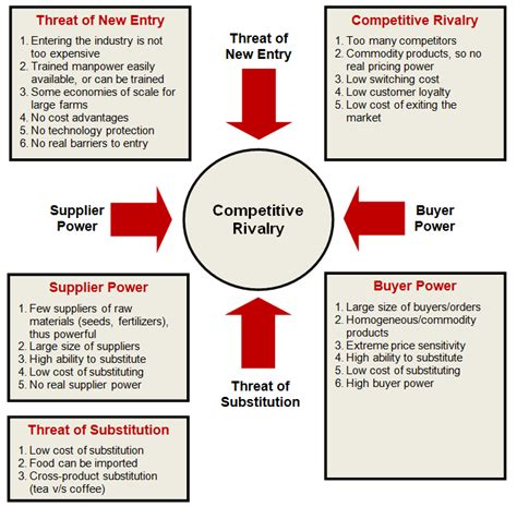 porter five forces template word how to analyze any industry safal niveshak