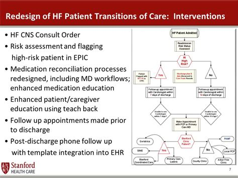A Nurse Led Multidisciplinary Team Approach To Improving Heart Failure Patient Transitions And Discharge Follow Up Phone Call Template