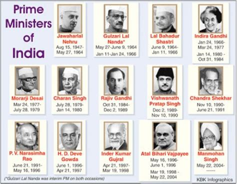 No Of Cabinet Ministers In India List Of Indian Prime Ministers 1947 2012 Sa Post