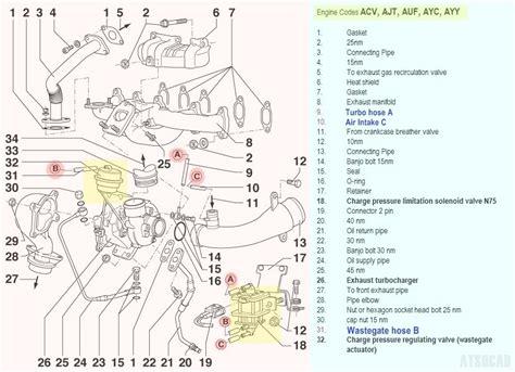 how to test charge pressure solenoid valve aka n75 vw