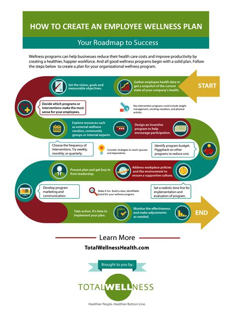 How To Create An Employee Wellness Plan Infographic Corporate Wellness Plan Template