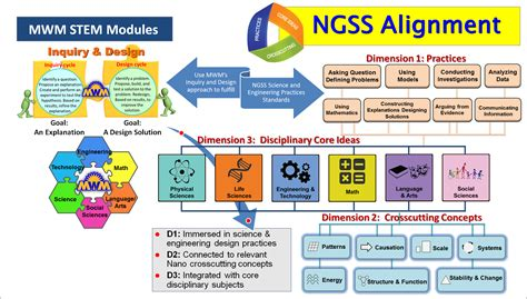 design for manufacturing requirements ngss alignment
