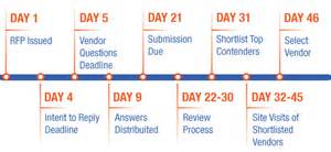 a sample contact center rfp timeline customerthink
