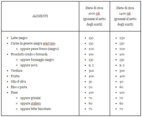 dieta punti tabella alimenti la tabella della dieta a punti