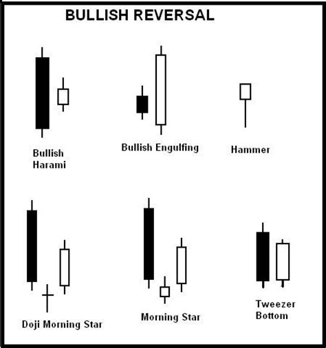 bullish candlestick patterns in candlestick charting