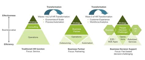 design thinking meets hr transforming the employee experience at customer experience of hr cxhr the new paradigm of