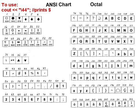ansi code introduction ansi ascii charts