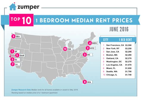 average rent per state 5 cities where you can rent an apartment for 500