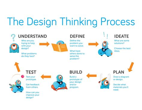design thinking understand using the 6 steps of design thinking to create our k 5