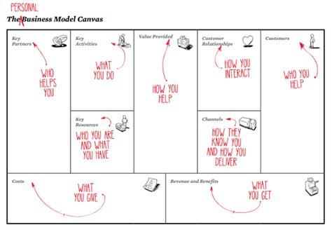 Kanvas You business modeling hoe z 243