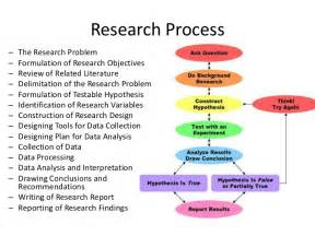 Research Process Paper Exle by Research Process Objective Hypothesis Lec2