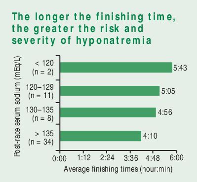 finishing times for marathon runners according to the