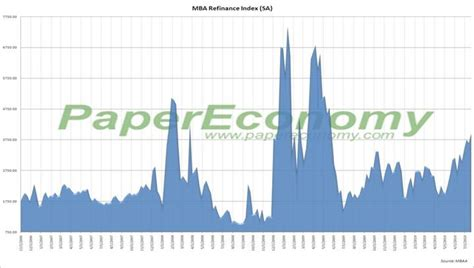 Mba Refi Index by The National Picture Rasmussen Financial Sense