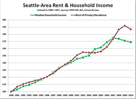 average rent per state are seattle area rents poised to shoot up again seattle