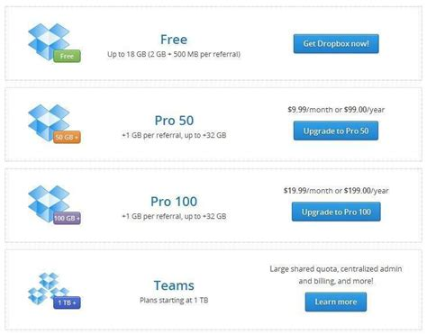 Dropbox Pricing | google drive vs dropbox vs skydrive vs amazon cloud