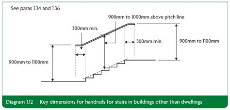 Banister Regulations section 1 stairs and ladders