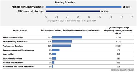 cyber security degree requirements how to get a cybersecurity in three charts a degree