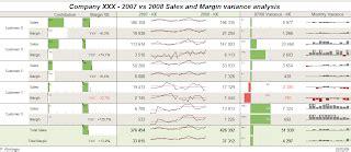 Sparklines For Excel 174 Variance Analysis Exle Variance Analysis Excel Template