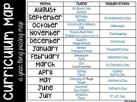 kindergarten themes by month curriculum map preschool pre k and kindergarten for