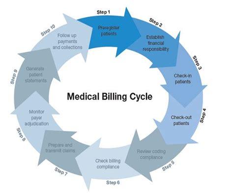 billing revenue cycle flowchart billing revenue cycle flowchart 28 images 8 best