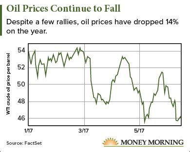 why are oil prices so low? and where are they headed next?