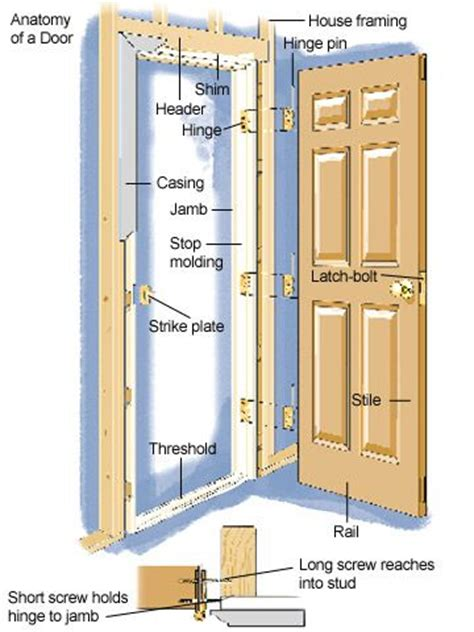 anatomy of a door building terminology