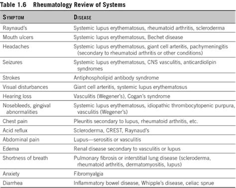 review of systems for rheumatology medicine pinterest