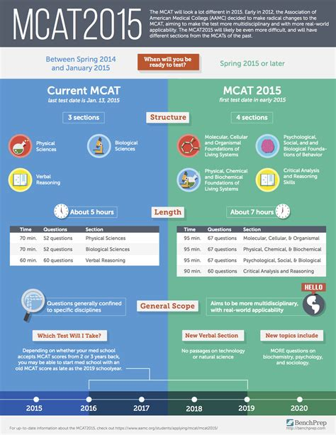 bench prep mcat changes in mcat reflect new practices