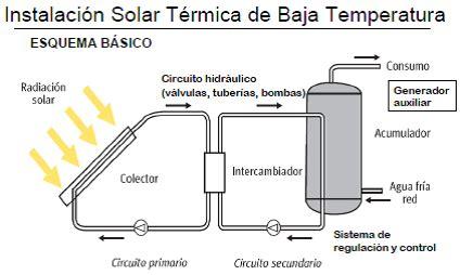 silla neumatica se baja sola energ 237 a solar t 233 rmica 191 c 243 mo funciona lo entender 225 s todo
