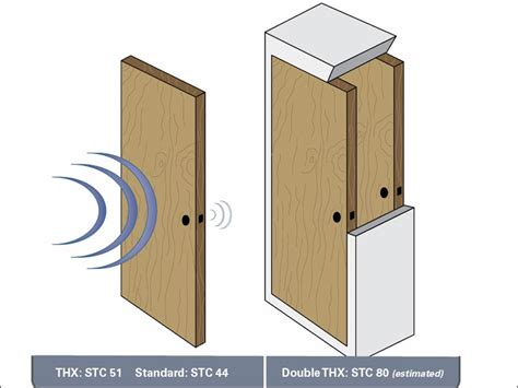 how to soundproof your bedroom door soundproof privacy door to separate two rooms of the house