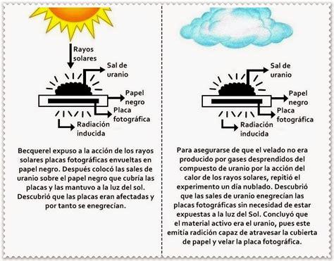 antoine becquerel descubrio la radioactividad del uranio antoine becquerel descubrio la radioactividad del uranio