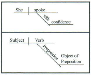 prepositional phrase diagram adverb prepositional phrase diagram adverb phrase words