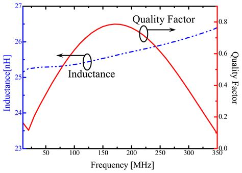quality factor inductor quality factor q inductor 28 images quality factor q factor formula electronics notes