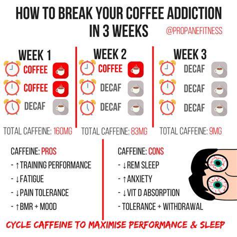 Detox From Caffeine To Reduce Tolerance by Caffeine How It Works How To Use It To Gain And