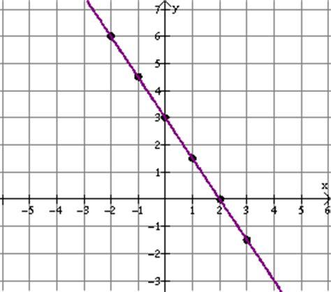 imagenes abstractas lineales imagenes de ecuaciones lineales unidad 9 trabajemos