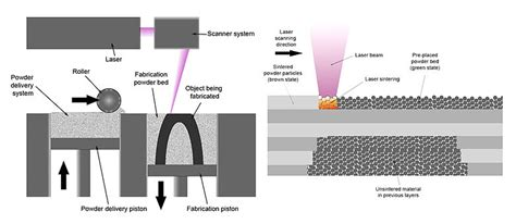 layout by product adalah selective laser sintering wikipedia