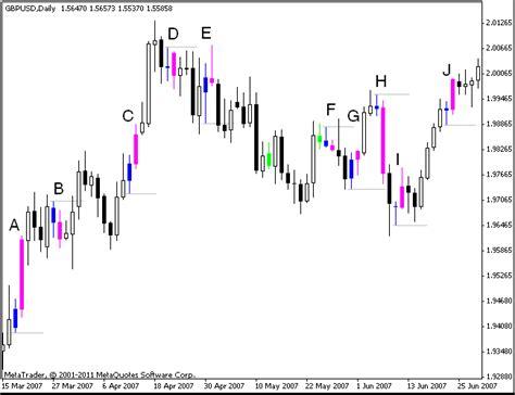 candlestick pattern hikkake hikkake chart pattern