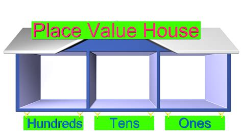place value house to teach children about place values and