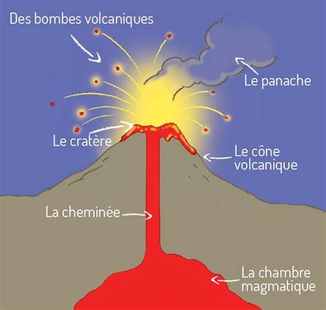 chambre magmatique d馭inition chemin 233 e volcan