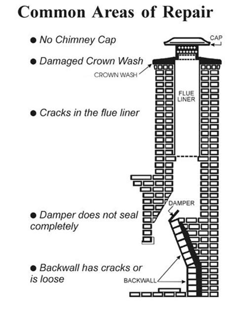 chimney parts diagram fireplace parts diagram fireplace free engine image for